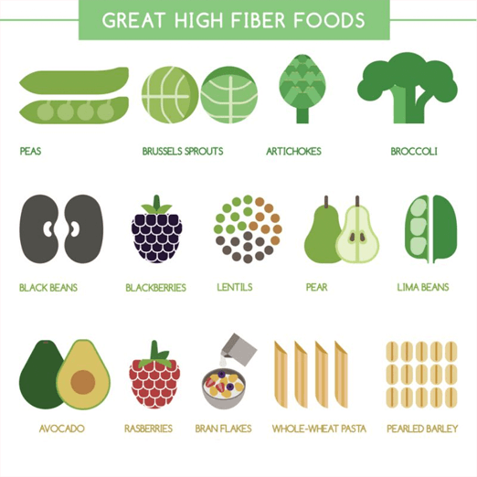 great fiber foods1